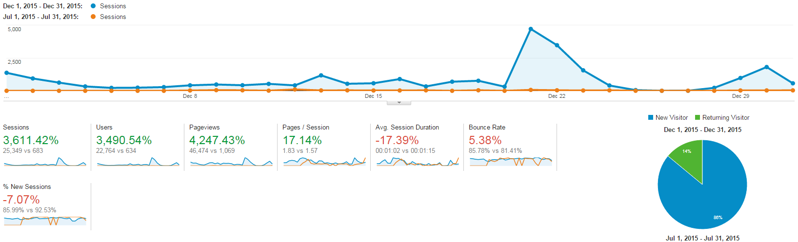 I increased traffic by 3611% using reddit marketing.