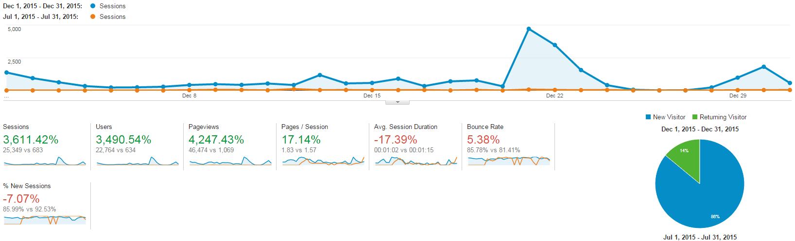 I increased traffic by 3611% using reddit marketing.