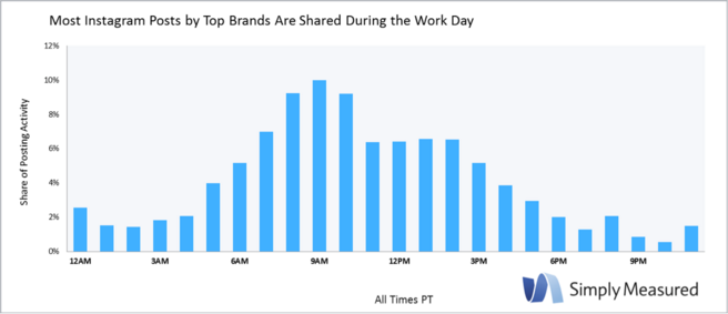 Top brands push content mostly during office hours but that doesn't tell us how often to post on Instagram.